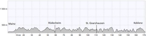 Elevation profile